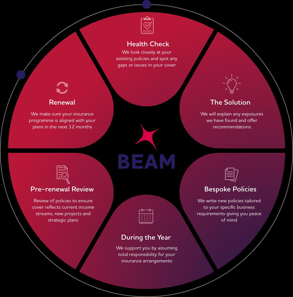 Beam Circle Diagram
